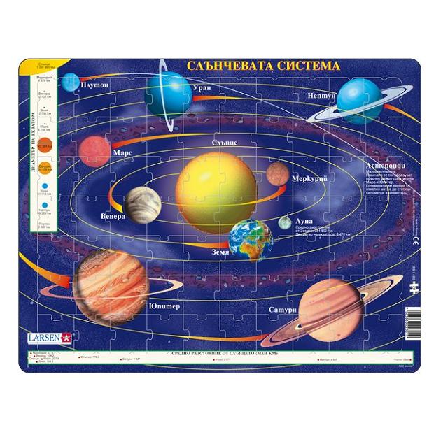 Схема солнечной системы в картинках